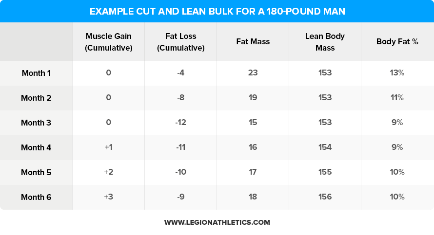 cut and lean bulk example