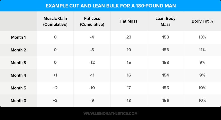 cut and lean bulk example
