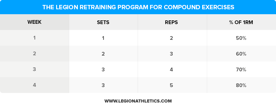 The-Legion-Retraining-Program-for-Compound-Exercises
