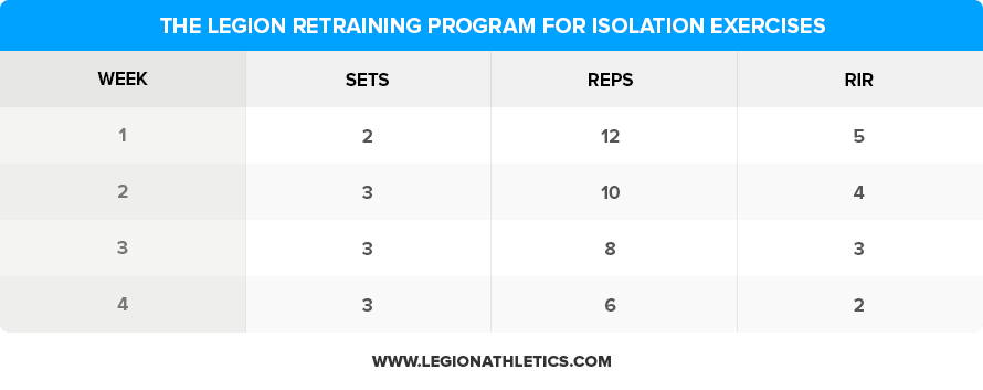The-Legion-Retraining-Program-for-Isolation-Exercises