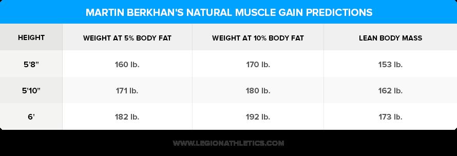 Martin-B-Natural-Muscle-Gain-Predictions