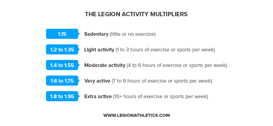 The-Legion-Activity-Multipliers