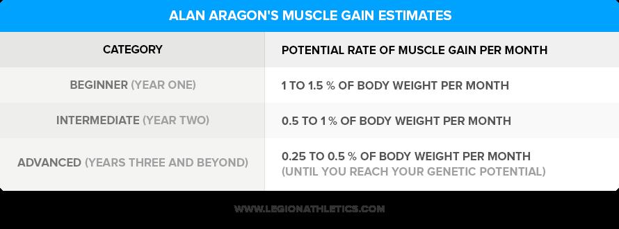 Alan-Aragons-Muscle-Gain-Estimates