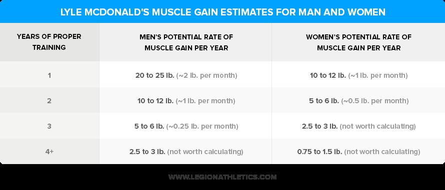 Lyle-McDonalds-Muscle-Gain-Estimates-v2