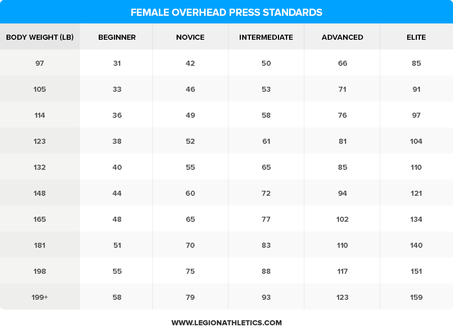 Female-Overhead-Press-Standards