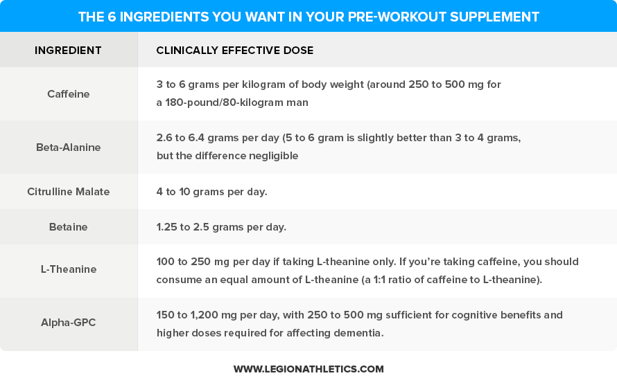 Your Complete Guide to Pre-workout Supplements