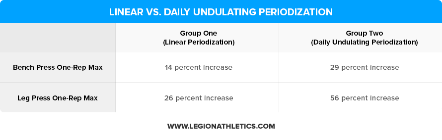 Linear-vs-Daily-Undulating-Periodization
