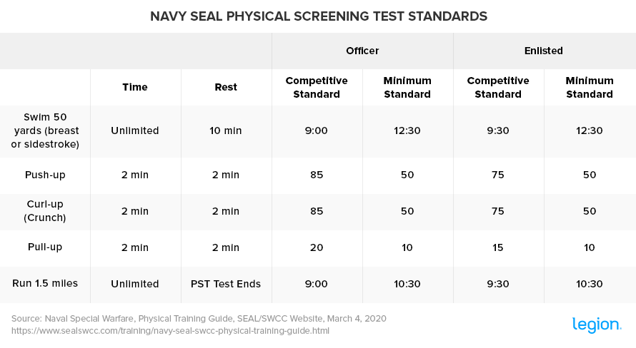 Navy-SEAL-Physical-Screening-Test-Standards