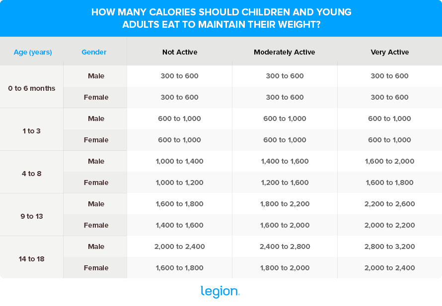 Calories-to-maintain-weight-Children (1)
