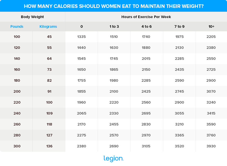 Calories-to-maintain-weight-Female