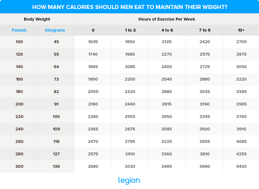 Calories-to-maintain-weight-Male