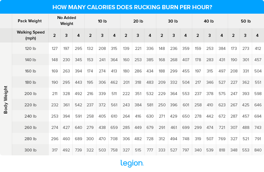 How-Many-Calories-Does-Rucking-Burn-Per-Hour (1)