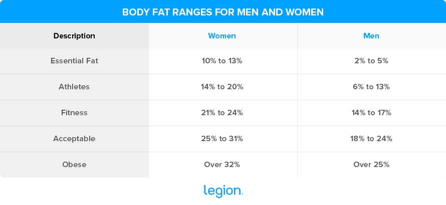 ACE Body fat levels
