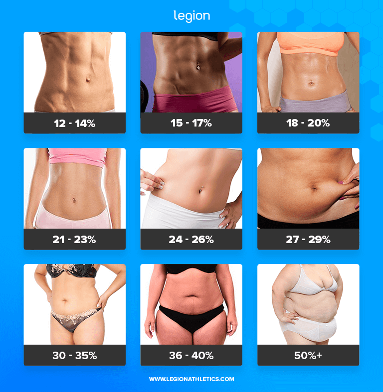 Body Fat Percentages (Women)