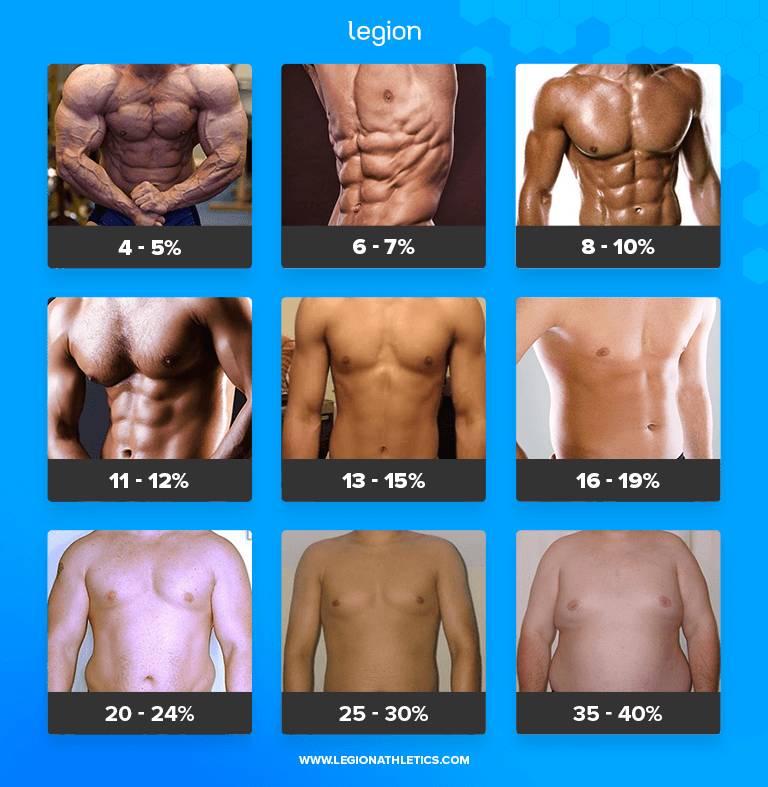 Body Fat Percentages (Men)