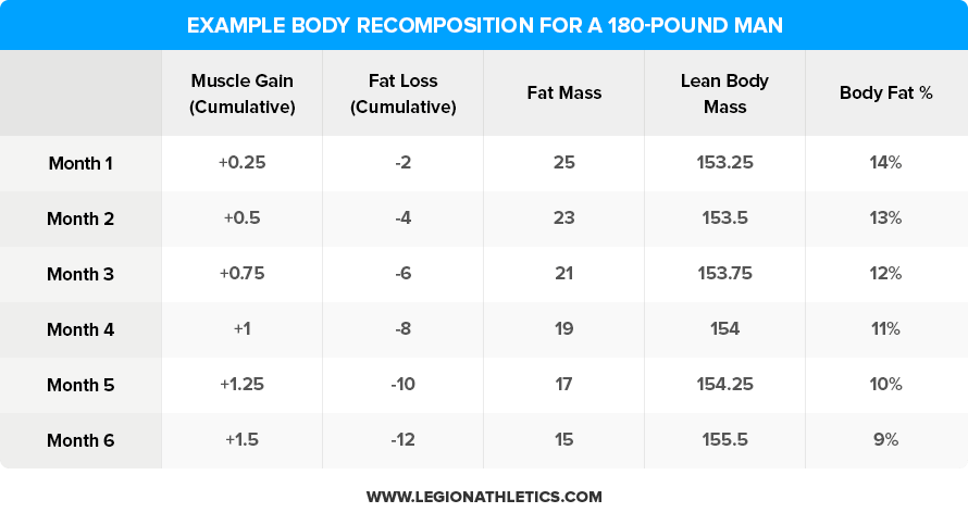 Example-Body-Recomposition-for-a-180-Pound-Man