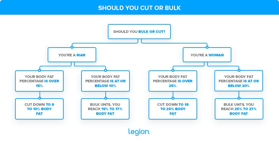 Should-you-cut-or-bulk-Legion (1)
