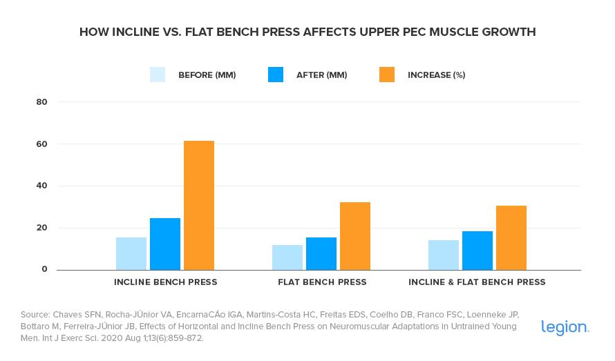 Incline vs. Flat Bench Press (graph)