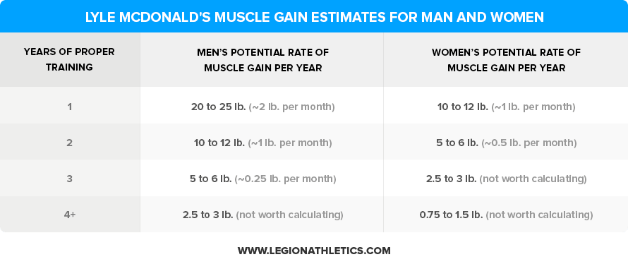 Lyle-McDonalds-Muscle-Gain-Estimates