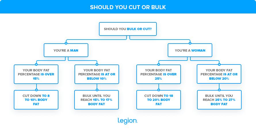 Should-you-cut-or-bulk-Legion