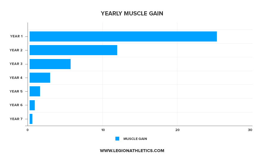 yearly_muscle_gain